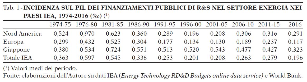 incidenza sul PIL dei finanziamenti pubblici in R&D nel settore energia