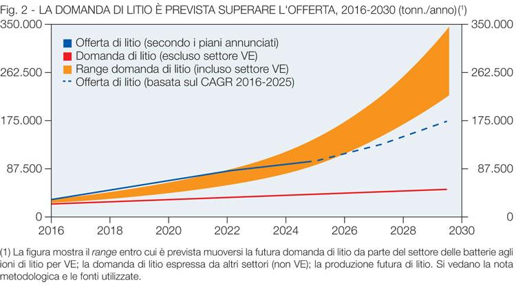 Grafico richiesta litio